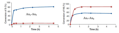 Рисунок 1: скорость реакции (А) - синяя линия, (Б) - красная линия