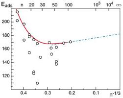 Рисунок 3: энергия взаимодействия СО-Pd